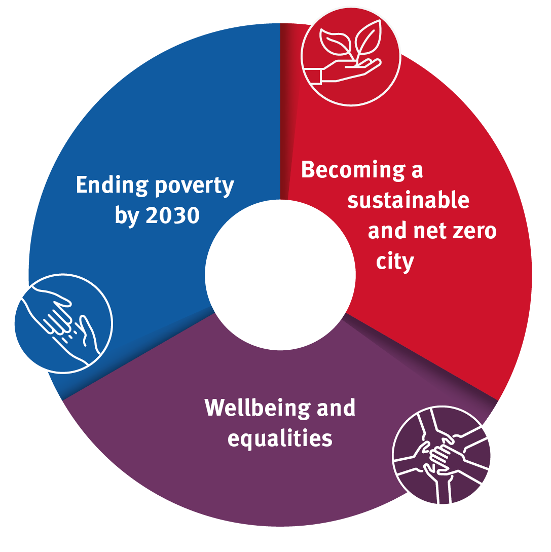 Ending poverty by 2030. Becoming a sustainable and net zero city. Wellbeing and equalities.